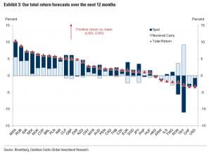 روند ارزها در سال 2020