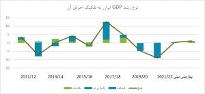 اقتصاد ایران در سال 99