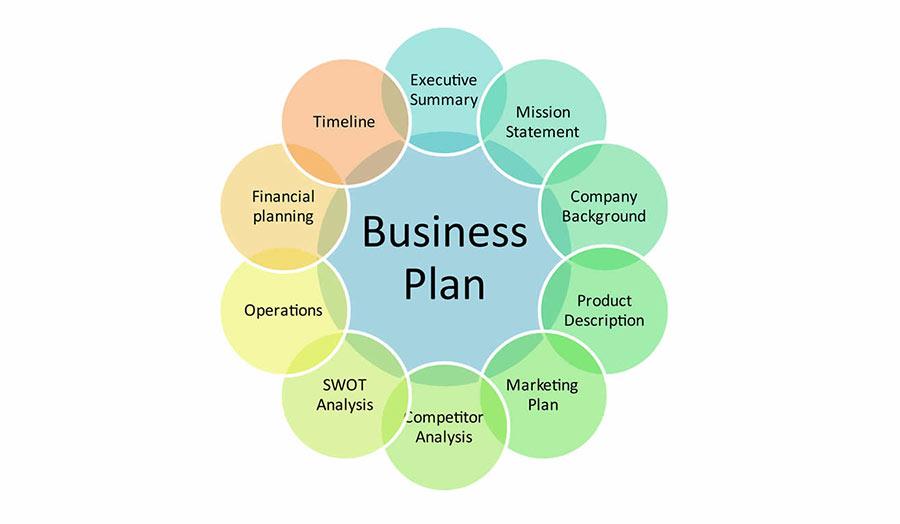 طرح کسب و کار (Business Plan) شامل چه مواردی است؟