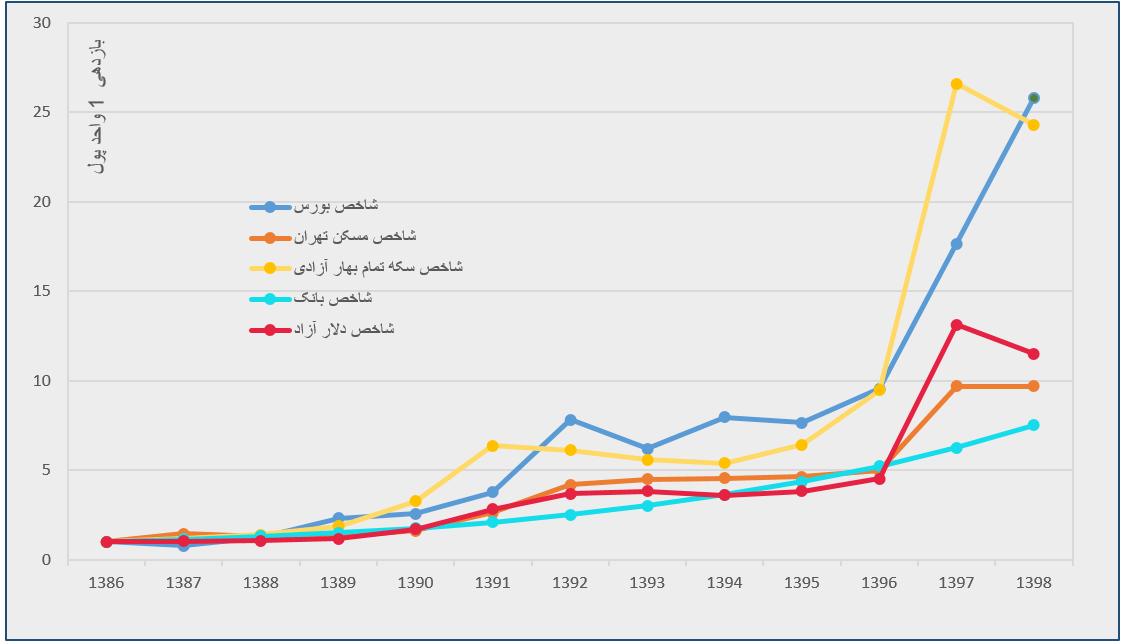 مقایسه بازدهی بازارهای مختلف سال 98