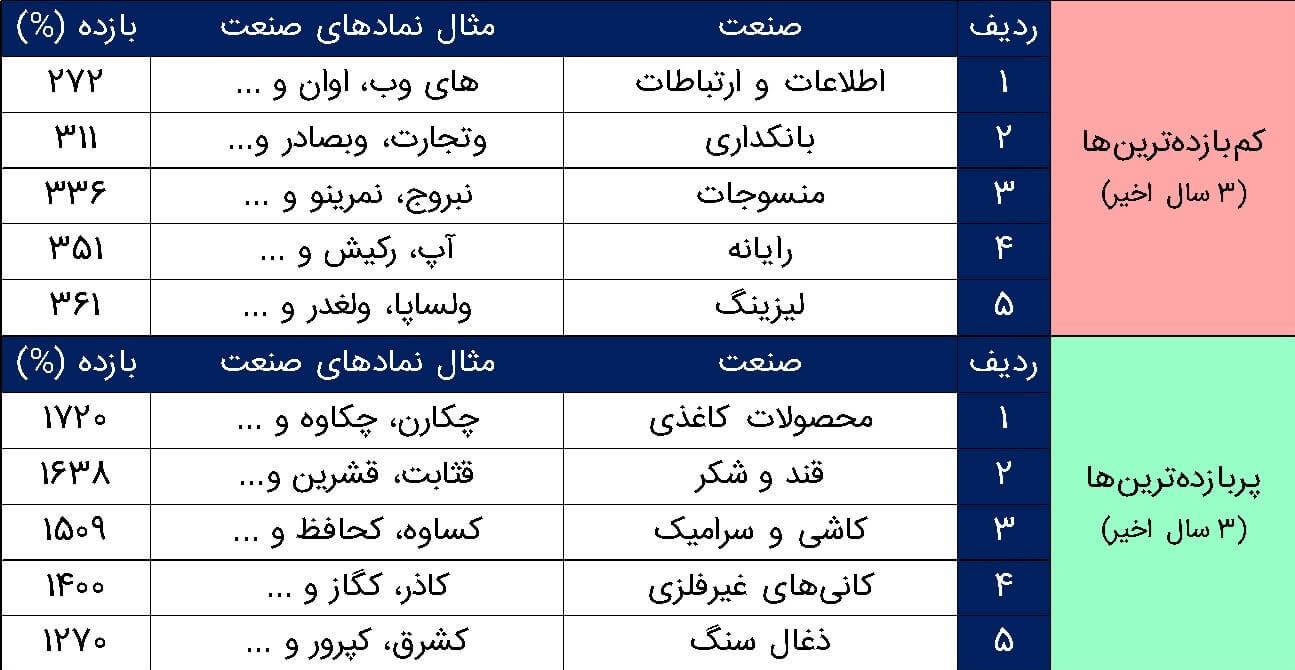 پربازدهترین و کم بازدهترین صنایع بورس