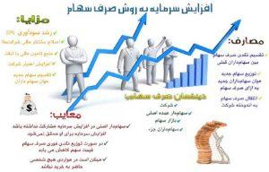 افزایش سرمایه از روش صرف سهام