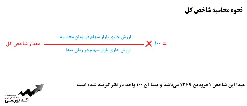 فرمول محاسبه شاخص کل بورس