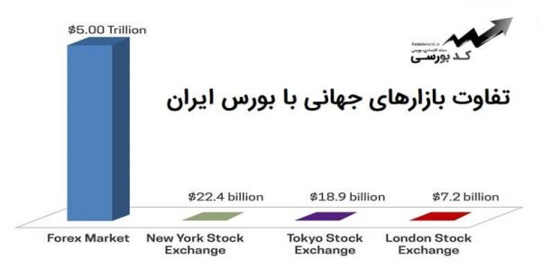 تفاوت بازارهای جهانی با بورس ایران – فرق بورس با بازارهای مالی جهانی در چیست؟