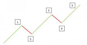 الگوی پنج موجی