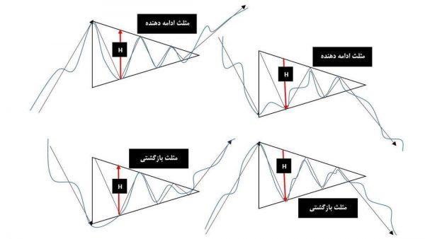 الگوی مثلث در بورس – الگوی مثلث در تحلیل تکنیکال چیست و انواع آن کدام است؟