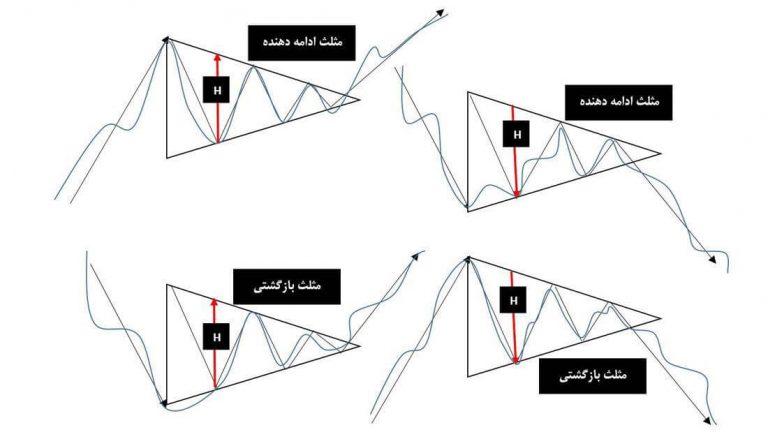 الگوی مثلث در بورس