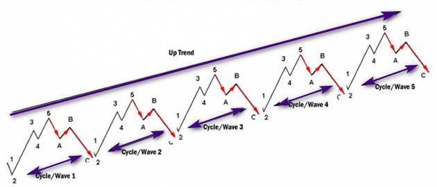 قوانین موج شماری در امواج الیوت