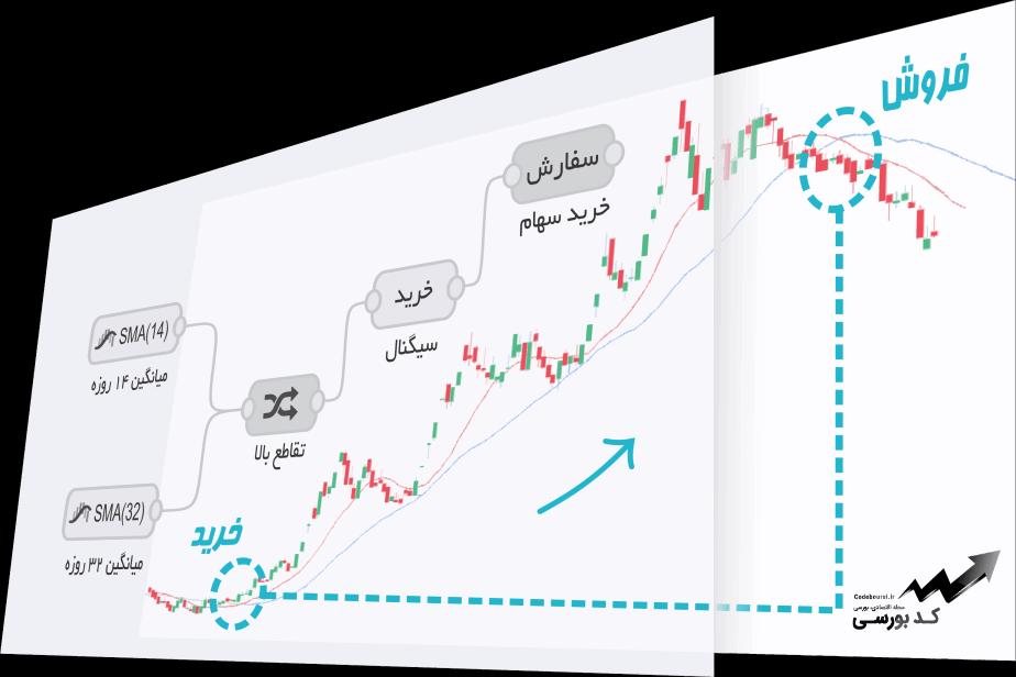 چگونه یک استراتژی معاملاتی در بورس داشته باشیم؟