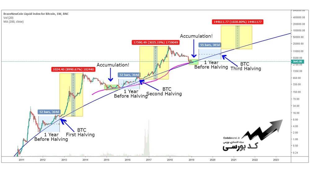 پیش بینی قیمت بیت کوین در آینده