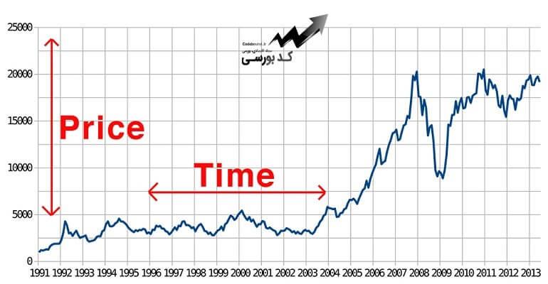 انواع نمودار در بورس