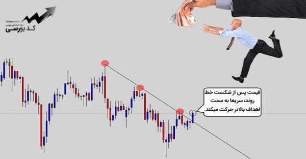 استراتژی معامله با خط روند به زبان ساده